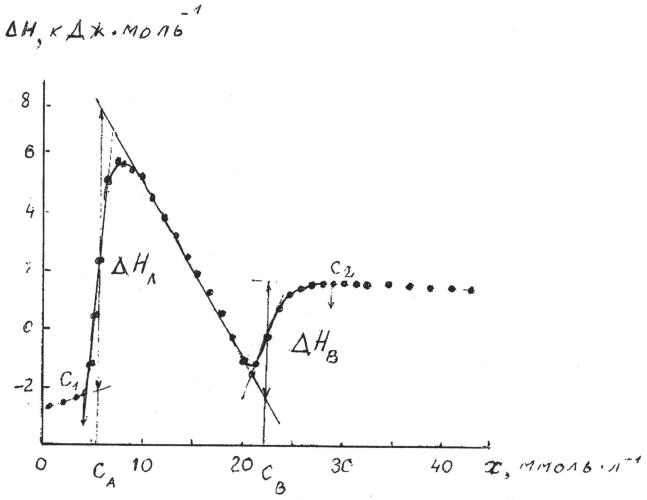 Способ измерения параметров фазового перехода жидкость-жидкость в водных растворах амфифилов