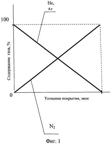 Способ получения износо-коррозионностойкого градиентного покрытия