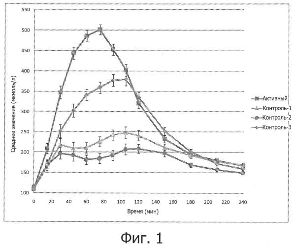 Низкокалорийная питательная композиция с высоким содержанием белка для стимуляции синтеза белка в мышцах
