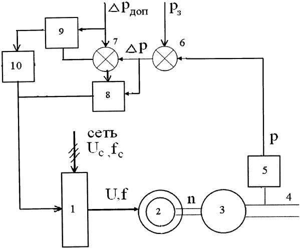 Устройство управления частотно-регулируемым электроприводом магистральных насосов
