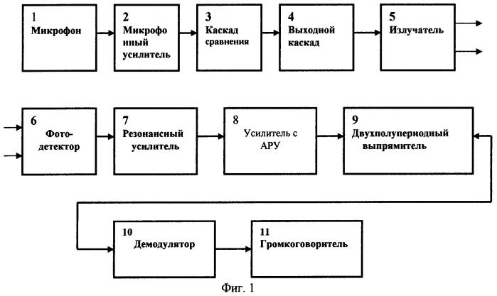 Система открытой оптической связи