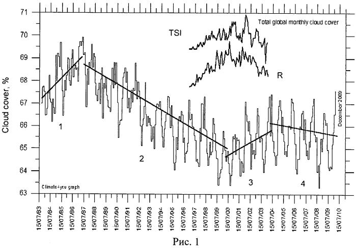 Способ учета активности солнца в среднесрочных прогнозах погодно-климатических характеристик