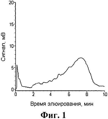 Способ деструкции рибонуклеиновых кислот