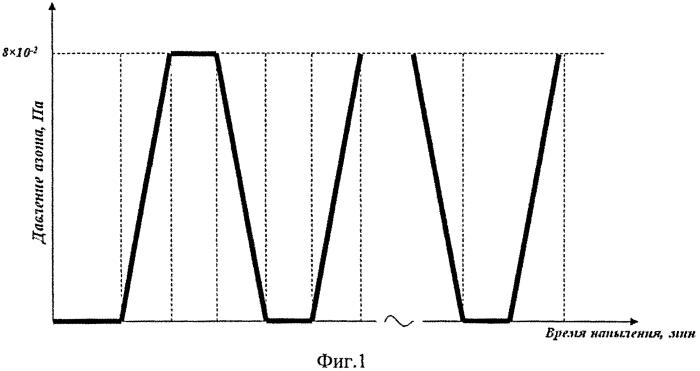 Способ получения многослойного градиентного покрытия методом магнетронного напыления