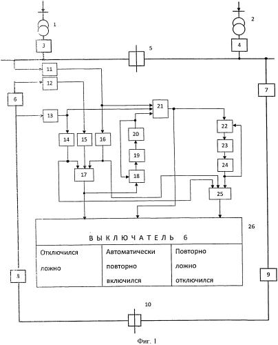 Способ контроля двойного ложного отключения головного выключателя линии кольцевой сети