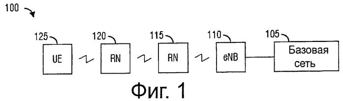 Система и способ связи в системах связи с ретрансляционными узлами