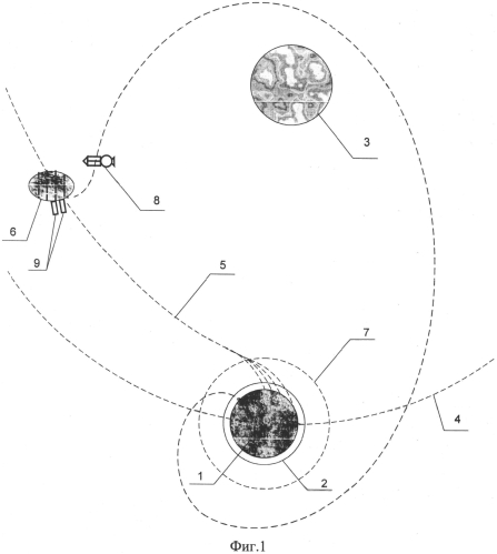 Способ защиты земли от опасных космических объектов в солнечной системе