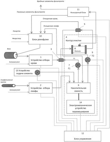 Аппарат сочетанной детоксикации крови и лимфы