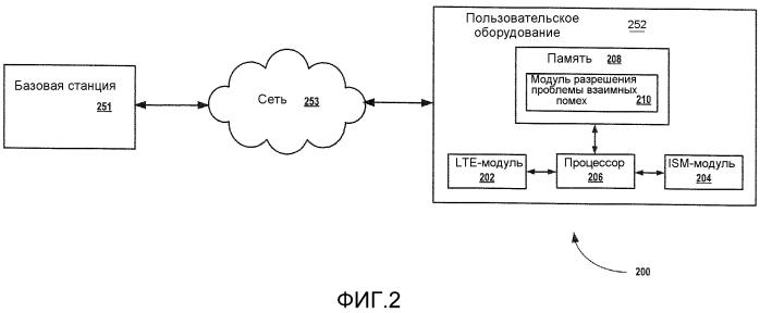 Способ и устройство для обработки взаимных помех сосуществования в устройстве в среде беспроводной сети