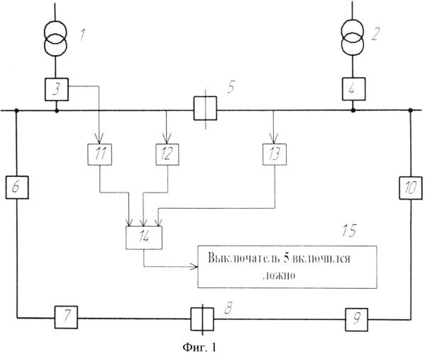 Способ контроля ложного включения секционного выключателя шин двухтрансформаторной подстанции при работе кольцевой сети по нормальной схеме электроснабжения
