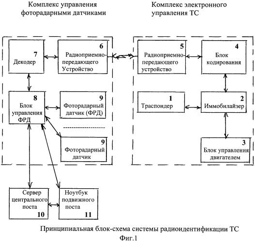 Система радиоидентификации транспортных средств