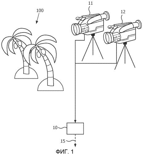 Выбор точек обзора для формирования дополнительных видов в 3d видео