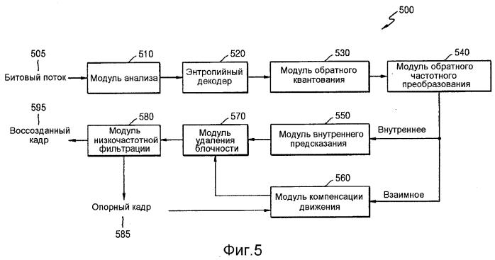 Способ и устройство для кодирования и декодирования изображения с использованием крупной единицы преобразования