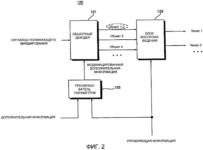 Способы и устройства кодирования и декодирования объектно-ориентированных аудиосигналов