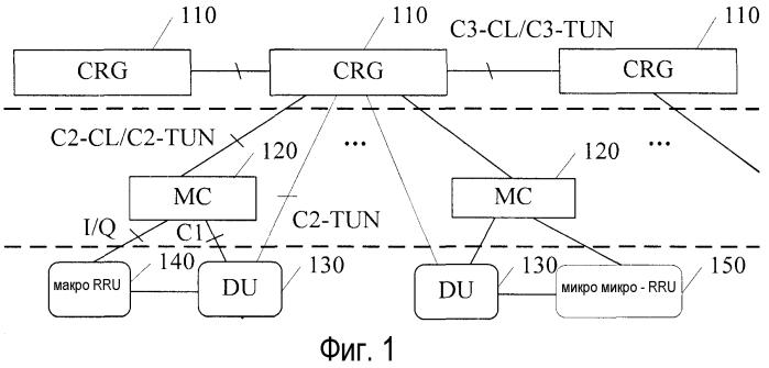Основанная на многоуровневом облачном вычислении мобильная сотовая сеть