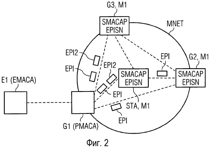 Способы и устройства для обработки расширенного элемента прокси информации
