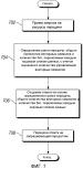 Система и способ для распределения ресурсов передачи