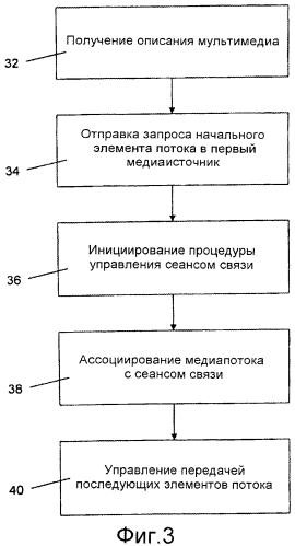 Управление сеансом связи для передачи медиапотока