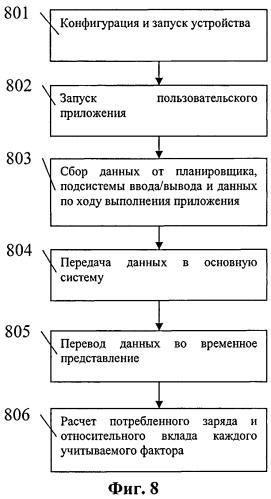 Способ оценки влияния работы приложений и их функций на энергопотребление во встраиваемых системах