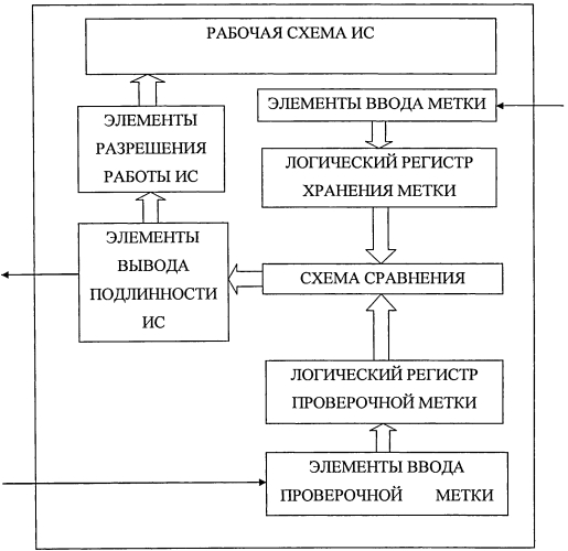 Устройство защиты от контрафакта и фальсификации интегральных схем