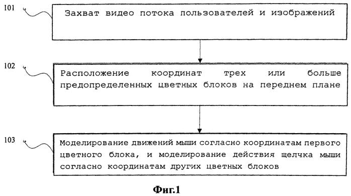 Способ и система для взаимодействия человек-машина, основанного на жестах, и машиночитаемый носитель для этого