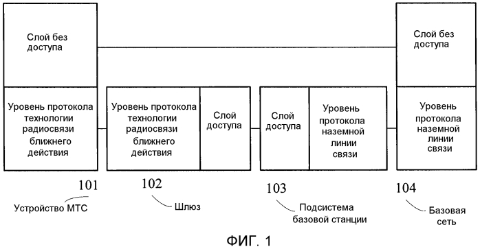 Система радиосвязи, устройство мтс и шлюз
