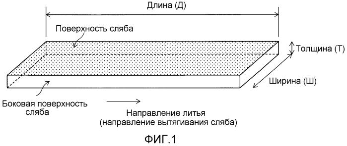 Титановый сляб для горячей прокатки, произведенный с помощью электронно-лучевой плавильной печи, процесс его производства и процесс прокатки титанового сляба для горячей прокатки