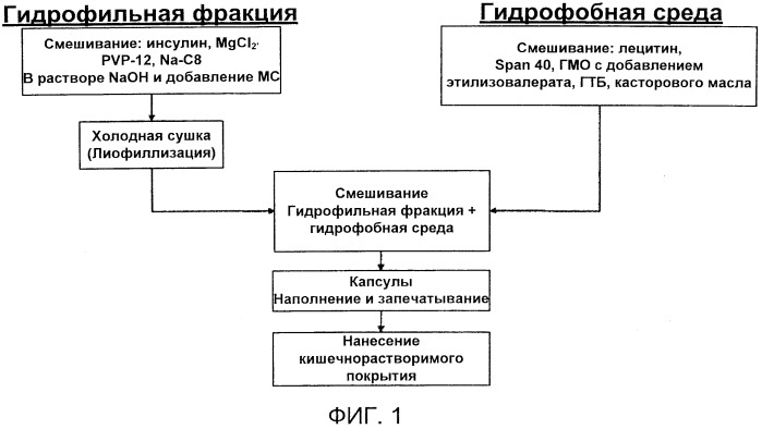 Фармацевтические композиции и соответствующие способы доставки