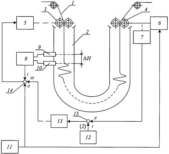 Устройство стабилизации уровня ткани в технологической машине