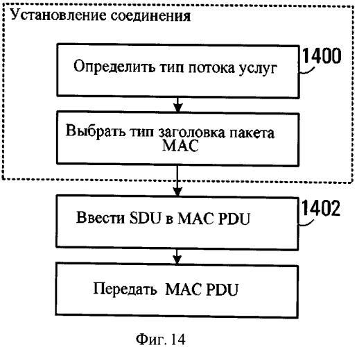 Способ беспроводной связи с использованием пакетных данных мас