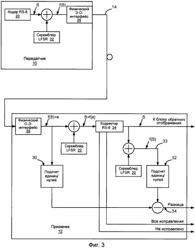 Способ (варианты) и приемник для регулирования порога принятия решения по символу в приемнике сети передачи данных