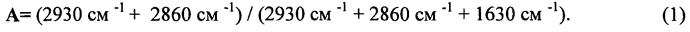 Способ определения зрелости сапропелевого органического вещества нефтегазоматеринских толщ по данным оптико-спектроскопических измерений