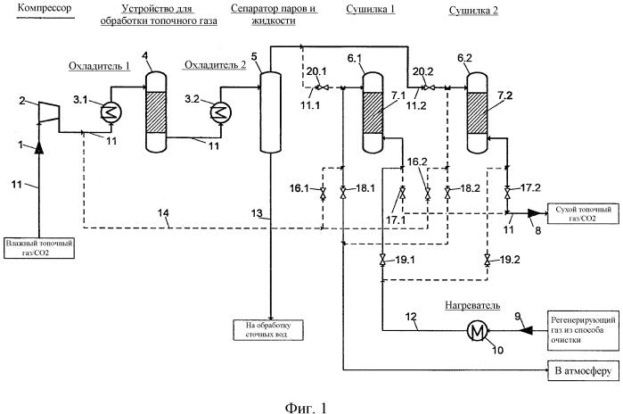 Способ сушки влажного газового потока, обогащенного со2, из способа кислородного горения