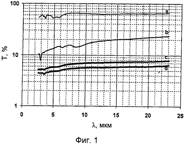 Способ приготовления наноразмерных графеновых пластинок с высокой диспергируемостью в низкополярных полимерных матрицах и соответствующие полимерные композиции