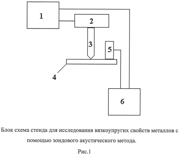 Стенд для исследования вязкоупругих свойств металлов и сплавов с помощью зондового акустического метода