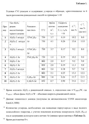Композитный материал c/al2o3 и способ его получения