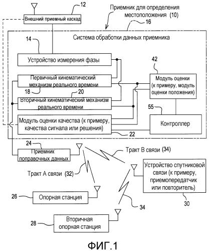 Способ и система для оценки положения с использованием сдвоенных кинематических механизмов реального времени