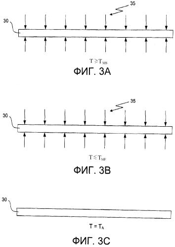 Способы для уменьшения нарушений плоскостности в изделиях из сплавов
