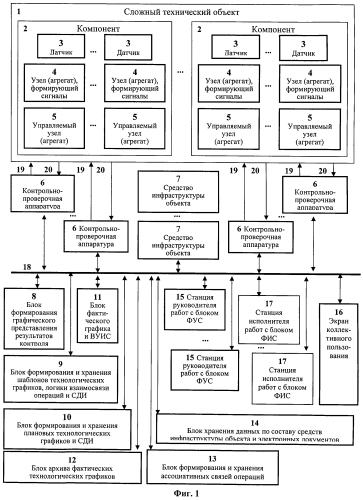 Способ управления процессами подготовки и эксплуатации сложных технических объектов и система для его осуществления