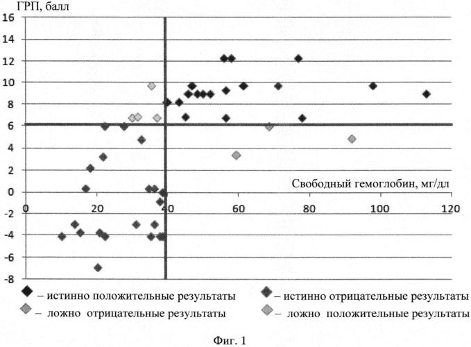 Способ прогнозирования умеренного и выраженного гемолиза после операции коронарного шунтирования в условиях искусственного кровообращения