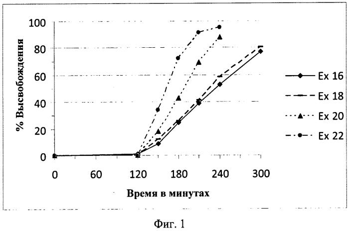 Фармацевтический состав, содержащий один или более эфиров фумаровой кислоты в разлагаемой матрице