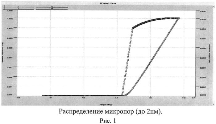 Способ изготовления сотового керамического блока для каталитического нейтрализатора отработавших газов двигателя внутреннего сгорания и способ нанесения подложки на сотовый керамический блок для каталитического нейтрализатора выхлопных газов