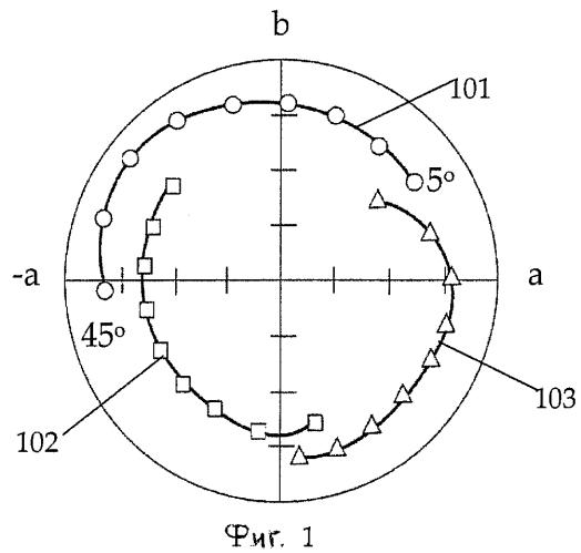 Смесь из пигментных чешуек, ориентируемых под действием магнитного поля и не ориентируемых под действием магнитного поля, нанесенная в виде покрытия на подложку