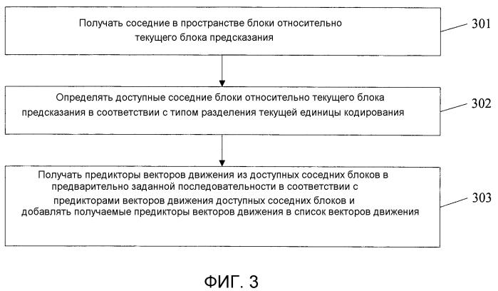 Способ и устройство для построения списка векторов движения для предсказания векторов движения