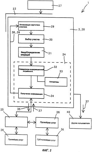 Система информационного обеспечения выполнения сельскохозяйственных процессов на основе электронного обмена данными