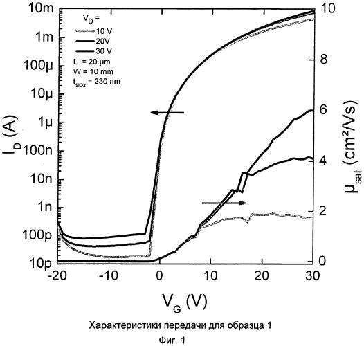 Способ получения содержащих оксид металла слоев