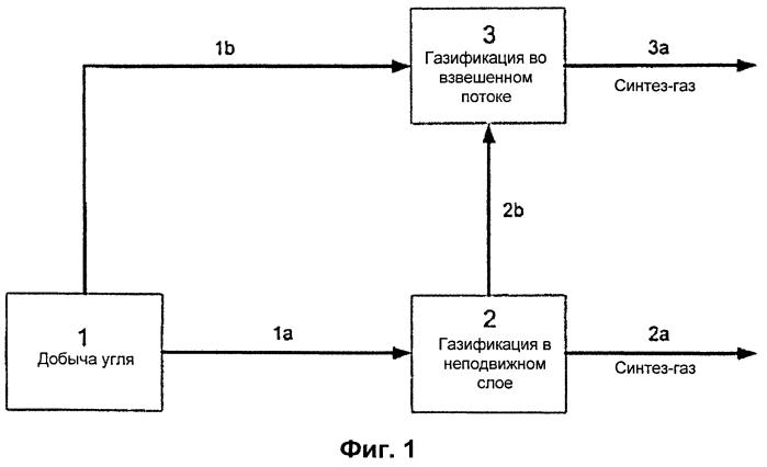 Способ объединенной газификации остатков жидкого и твердого топлива