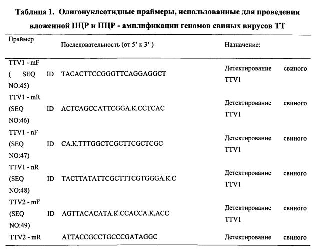 Вакцины на основе свиного вируса torque teno и способы диагностики инфекций, вызванных этим вирусом