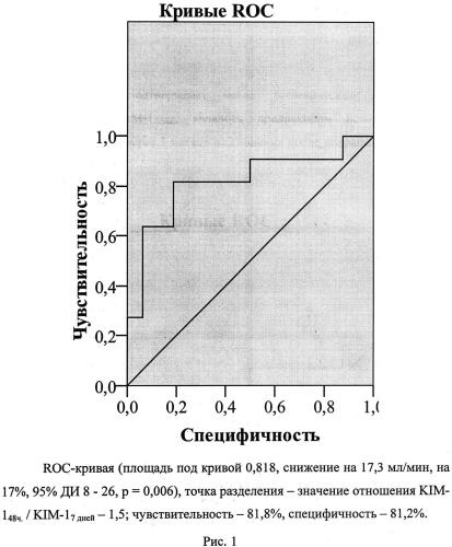 Способ прогнозирования риска снижения скорости клубочковой фильтрации после операции аортокоронарного шунтирования на работающем сердце