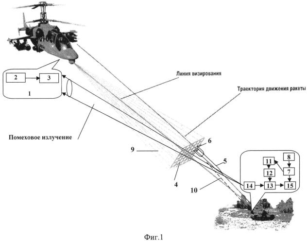 Адаптивный способ защиты объекта от управляемой по лазерному лучу ракеты